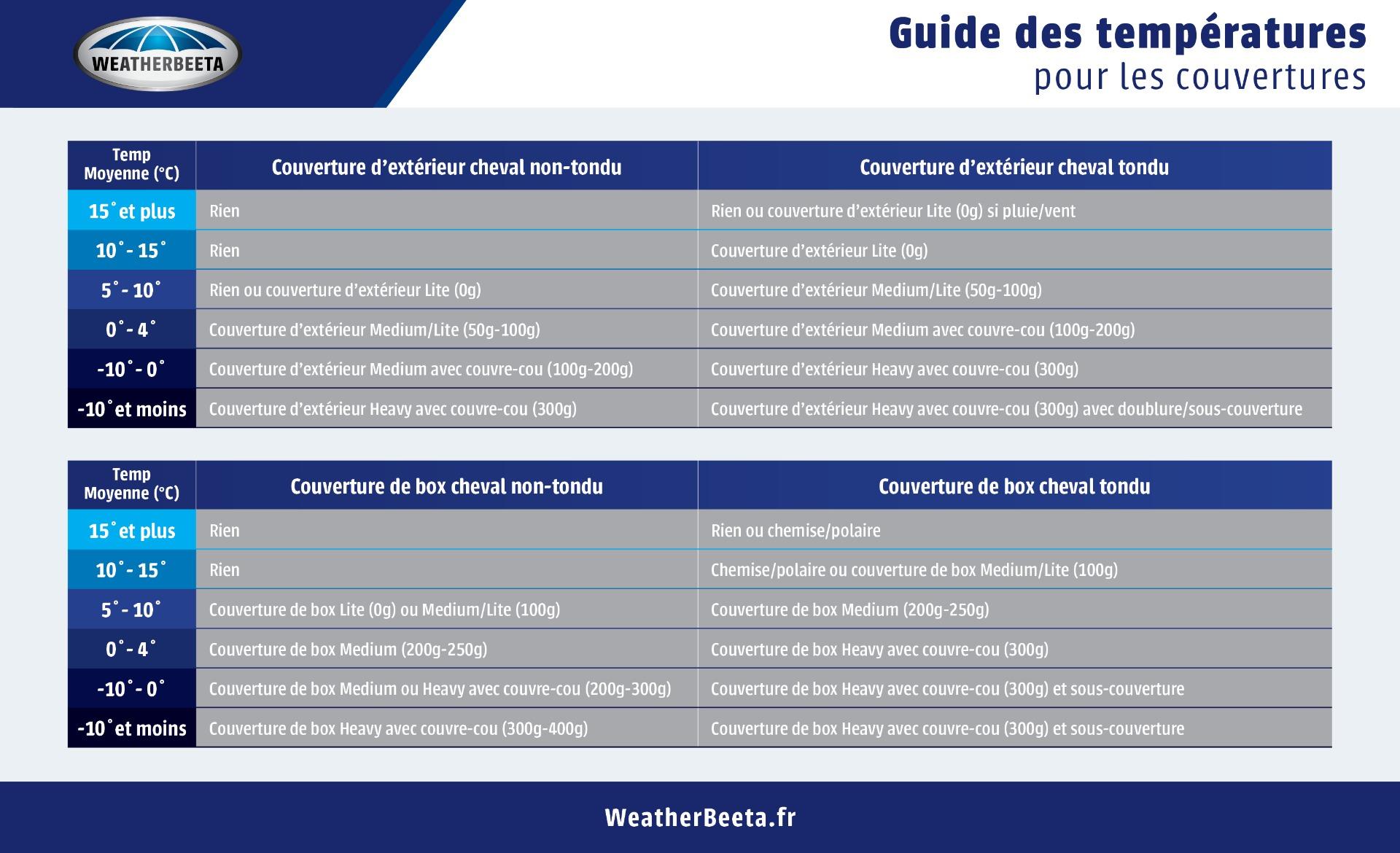 Guide de températures pour les couvertures