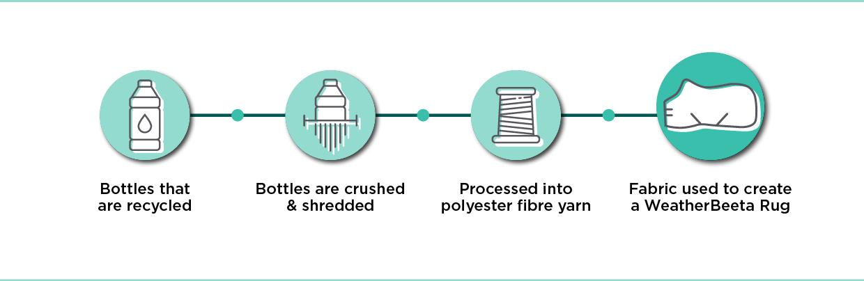 Fabric process